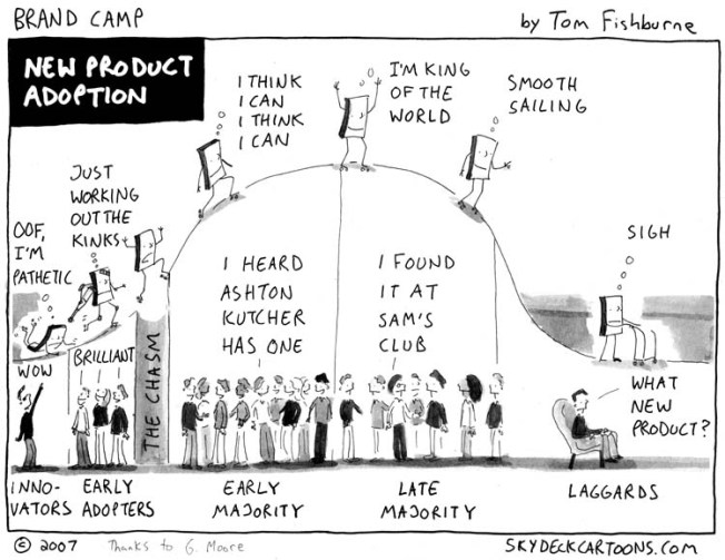 diffusion-of-innovations-model