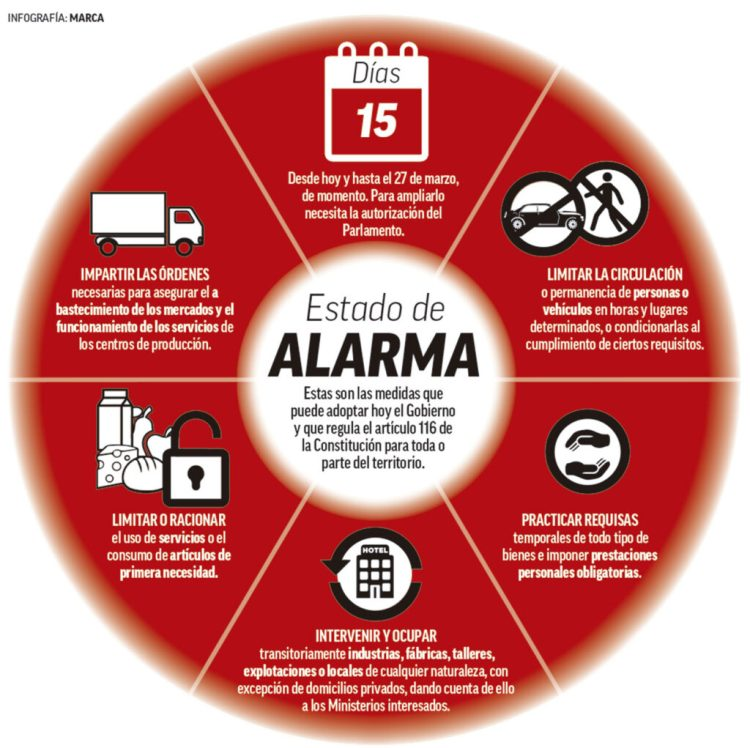 Infogracia del diario Marca sobre el Estado de Alarma en España
