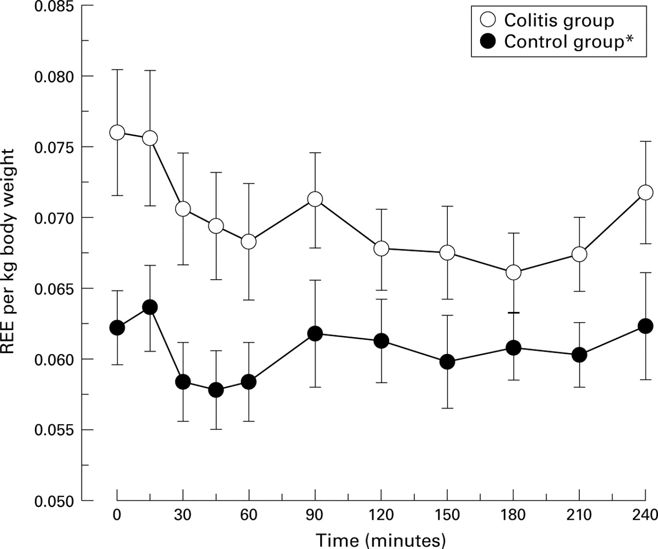 In Vivo Measurement Of Colonic Butyrate Metabolism In