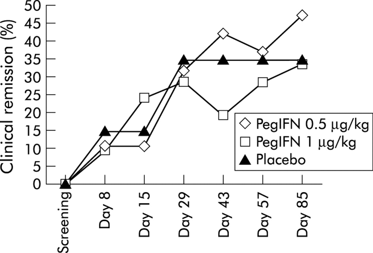 A Randomised Placebo Controlled Trial Of Pegylated