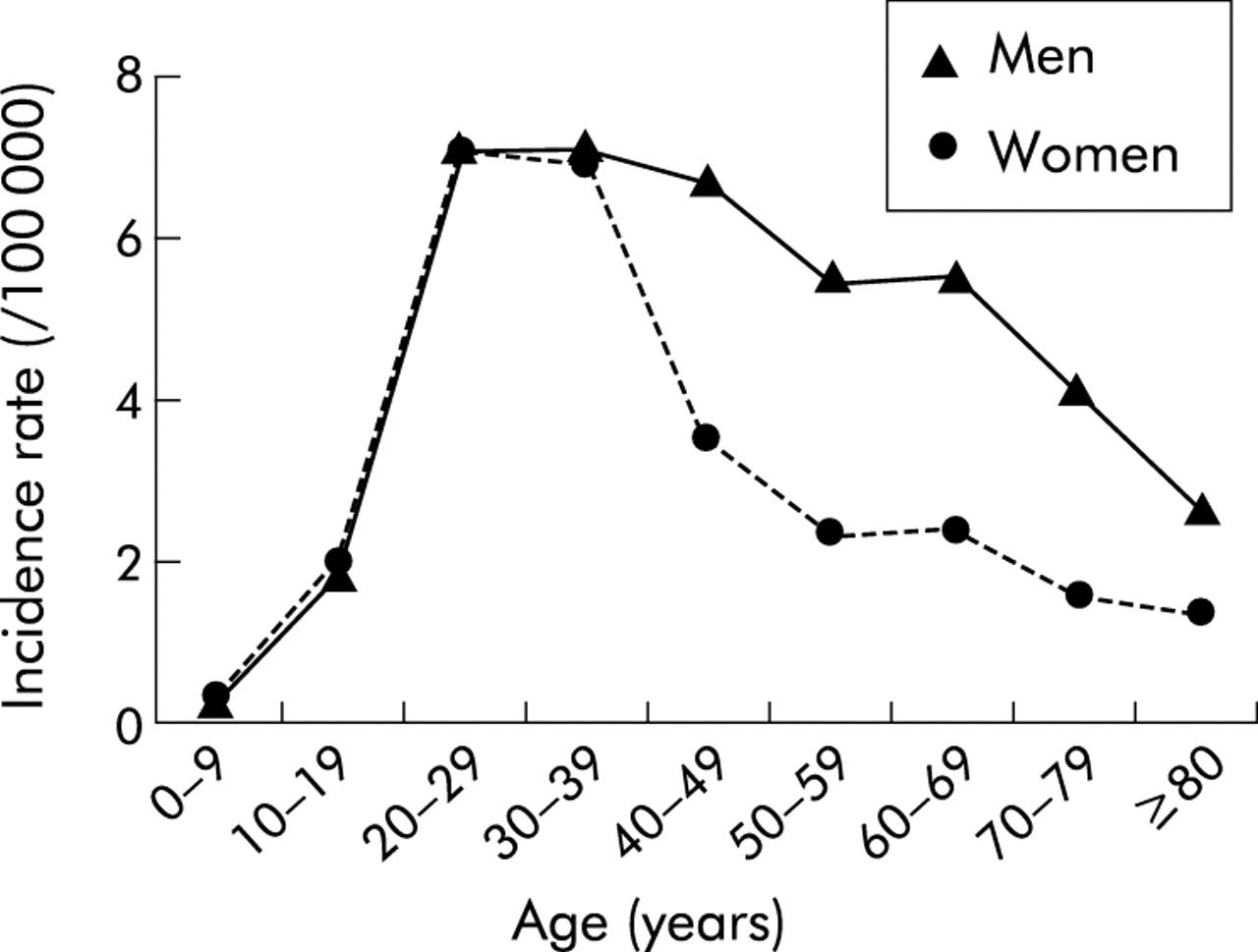 Opposite Evolution In Incidence Of Crohn S Disease And