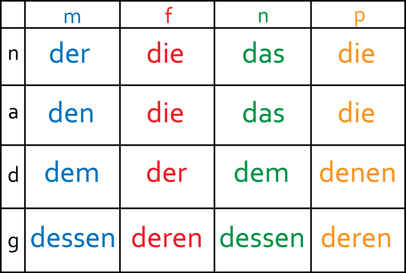 Guten Morgen Grammar Relative Clauses Are About Togetherness