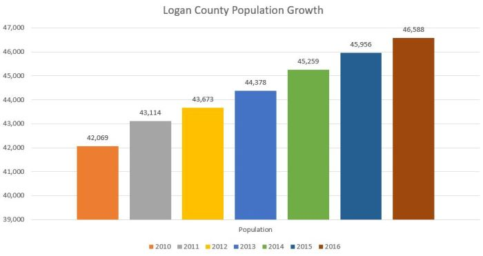 Logan County remains as one of the fastest growing counties