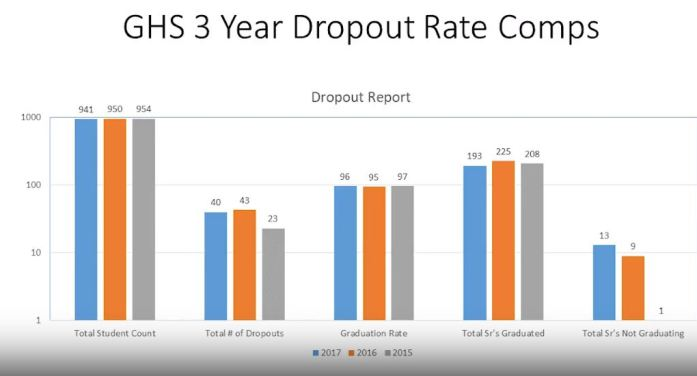 Dropout rate for Guthrie High School decreases in 2017