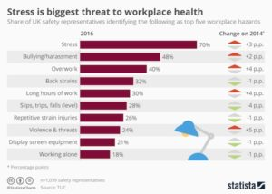 Stress Is Biggest Threat To Workplace Health - Stres En Büyük Düşmanınızdır