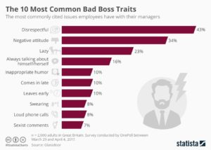 The 10 Most Common Bad Boss Traits - Stres En Büyük Düşmanınızdır
