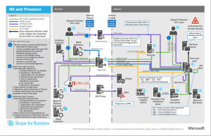 Skype for Business 2015 Protocol Workloads Poster – Guy UC