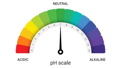Changing pH in Soil - Acid or Alkaline Conditions
