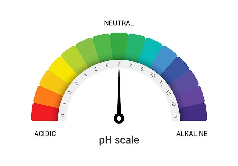 Changing pH in Soi
