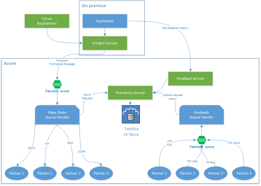 Architecture Of A Polyglot Azure Application Codeproject
