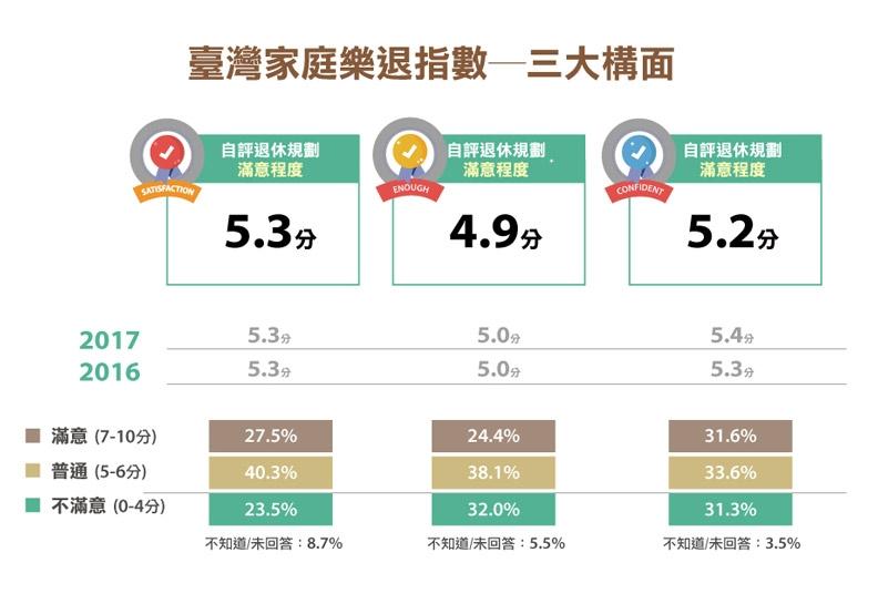 2018家庭理財暨樂活享退指數大調查