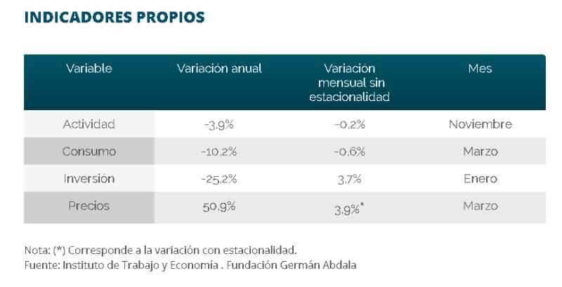 consumo Argentina