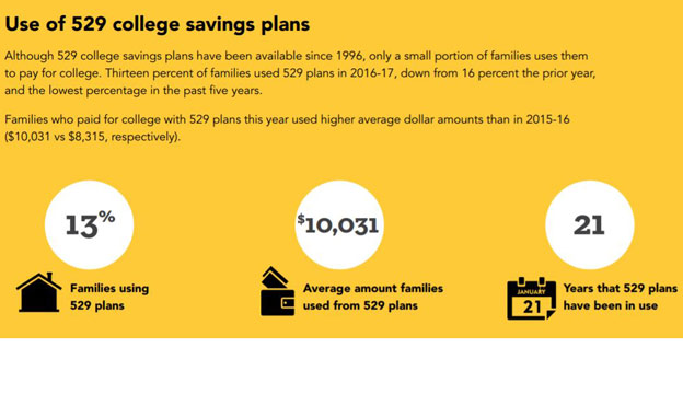 Families Aren't Using 529s to Save for College