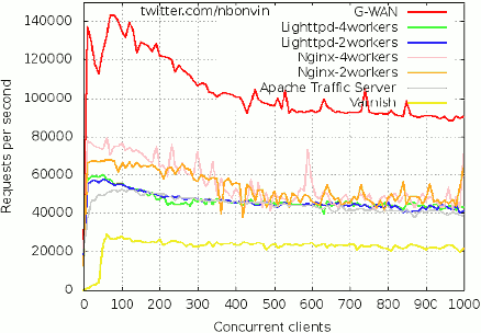 Apache Traffic Server (Yahoo!) vs G-WAN vs Lighttpd vs Nginx vs Varnish (Facebook)