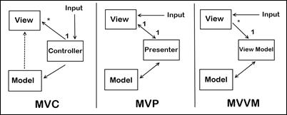 MVC, MVP, MVVM side by side.