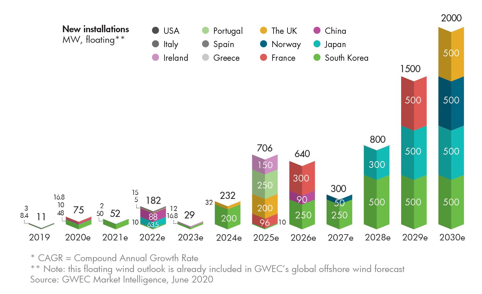 Global Offshore Wind Report