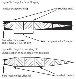 Gurit Guide to Wooden Foil Construction Figure 5