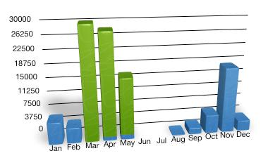 2012WordCounts