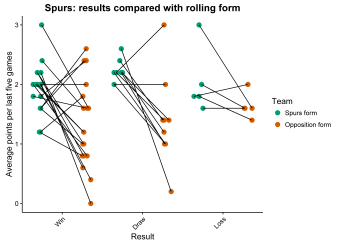 Spurs form plot fixed axis