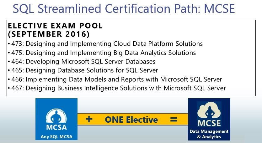 Sql Server Certifications Microsoft Tech Community 36226
