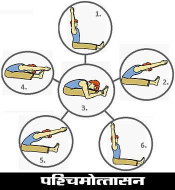 Paschimottanasana Asana in Hindi