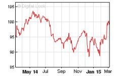 MCdonald_chart