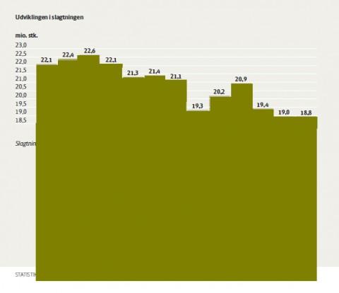 Slagtninger2002-2014_revideret