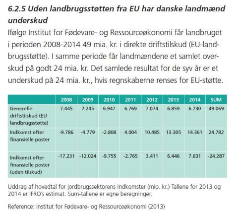 Landbruget%20giver%20underskud,%20uden%20st%F8tte