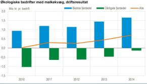 StatistikDS_mælkebønder