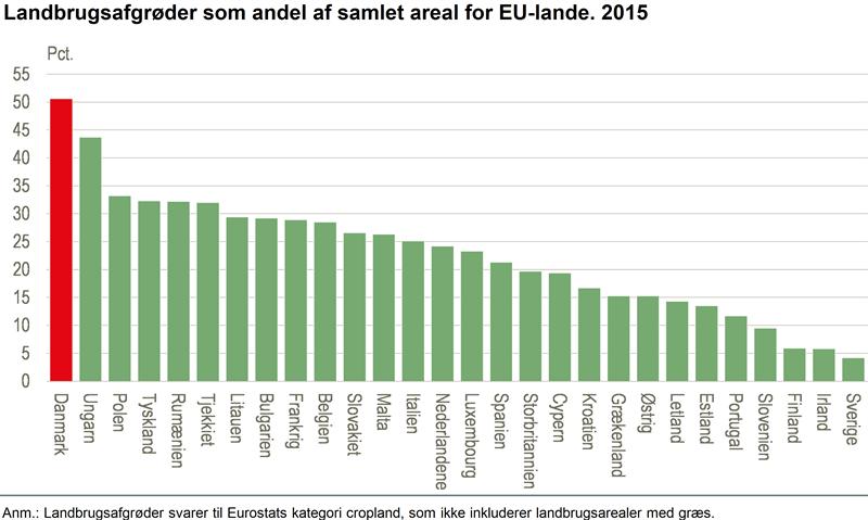 Landbrugsafgrøder som andel af samlet areal for EU-lande. 2015