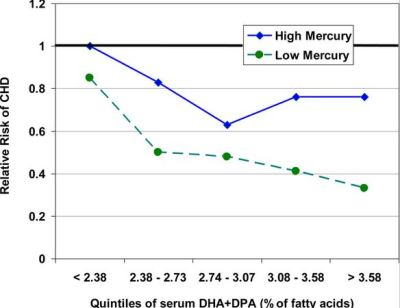 Mercury levels chart