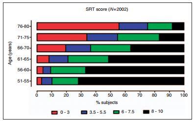 SRT test