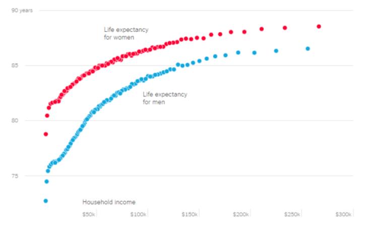 health inequality chart