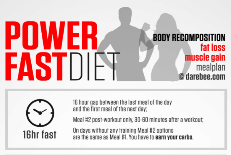 (the fast diet meal (power fast diet