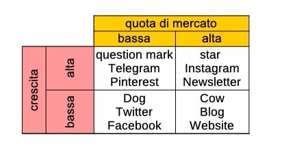 matrice BCG sul content marketing