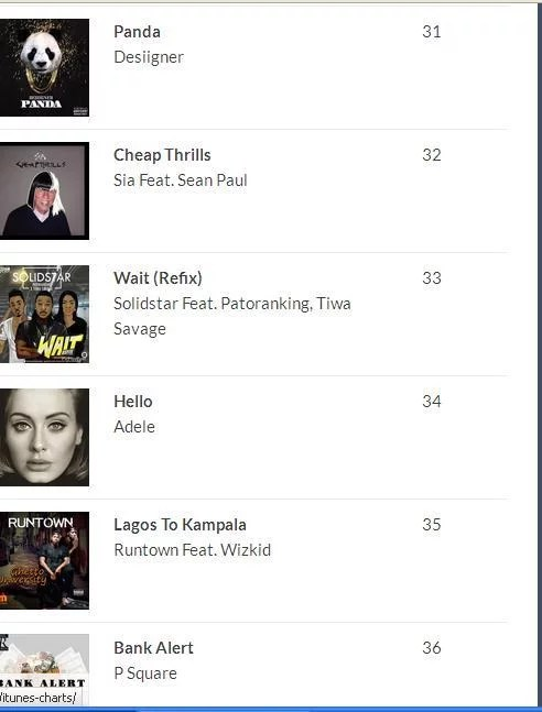 2016 100 Most Played Songs in Nigeria 01