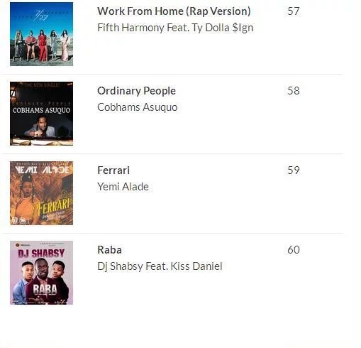 2016 100 Most Played Songs in Nigeria 06
