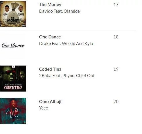 2016 100 Most Played Songs in Nigeria 18