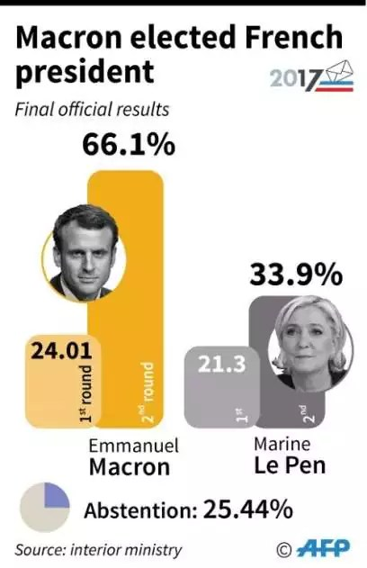 France 2017 Election Poll Result