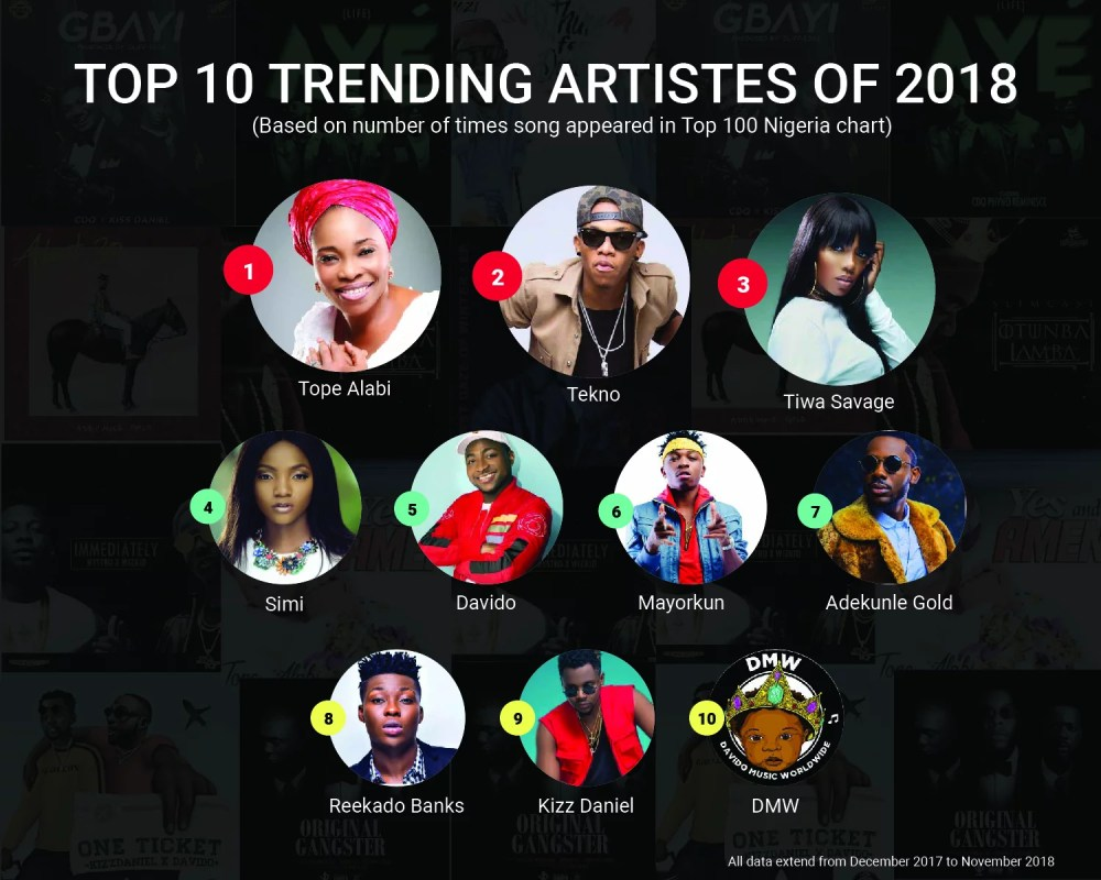 BoomPlay Top 10 Trending Artistes of 2018
