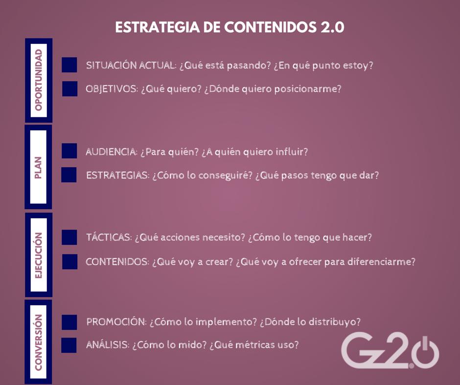 gz2puntocero-estrategia-contenidos-redes-sociales