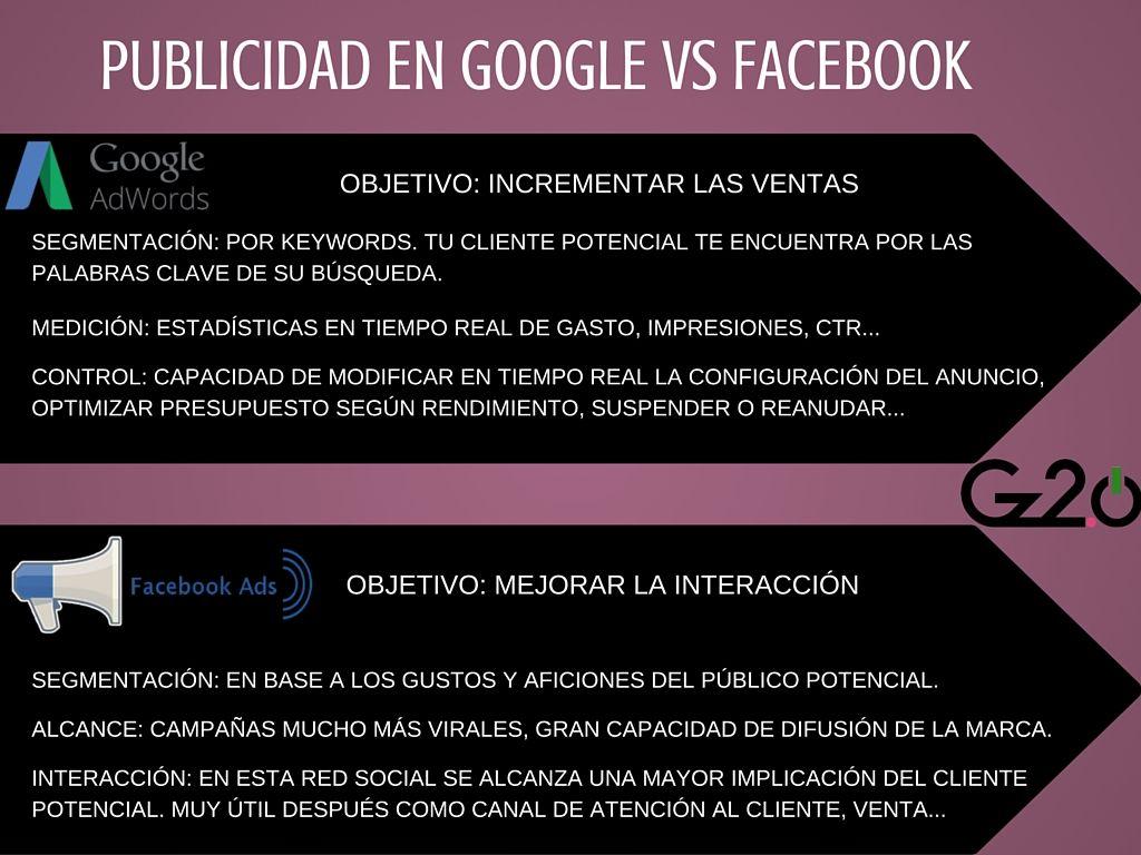 gz2puntocero-publicidad-google-facebook-gz2puntocero