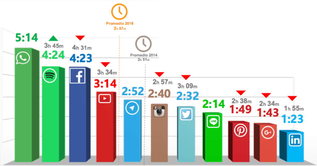 gz2puntocero-redes-sociales-2016-tiempo-conexion