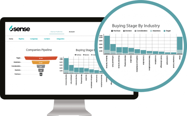 6Sense Buying Stage by Industry