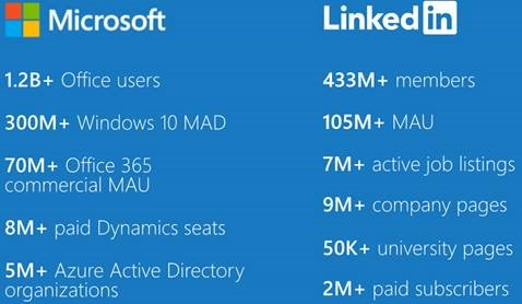 Product counts from the Microsoft - LinkedIn Acquisition Fair Disclosure presentation on June 13, 2016.