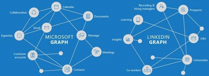 Merging the Microsoft and LinkedIn graphs to advance the Economic Graph (Slide from Fair Disclosure call on June 13, 2016).