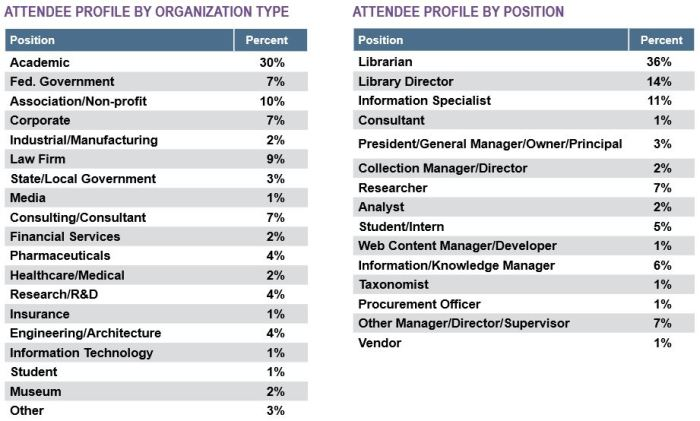 SLA Attendee Statistics from the 2016 Exhibitor Prospectus
