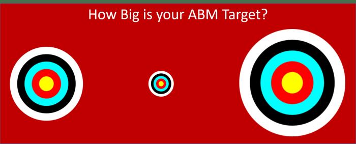 ABM Target