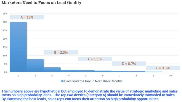 """Lead Quality Stratification Chart from """"I Don't Want More Leads (and Neither Do You)"""""""