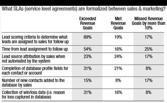 Sales and Marketing SLAs (Source: Marketing Advisory Network)